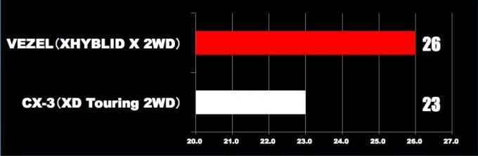 「CX-3」vs「ヴェゼル」燃費①